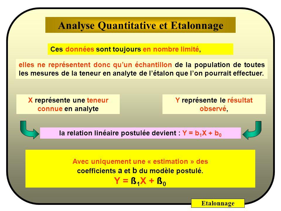 Etalonnage Y représente le résultat observé, X représente une teneur connue en analyte la relation linéaire postulée devient : Y = b 1 X + b 0 Avec uniquement une « estimation » des coefficients a et b du modèle postulé.