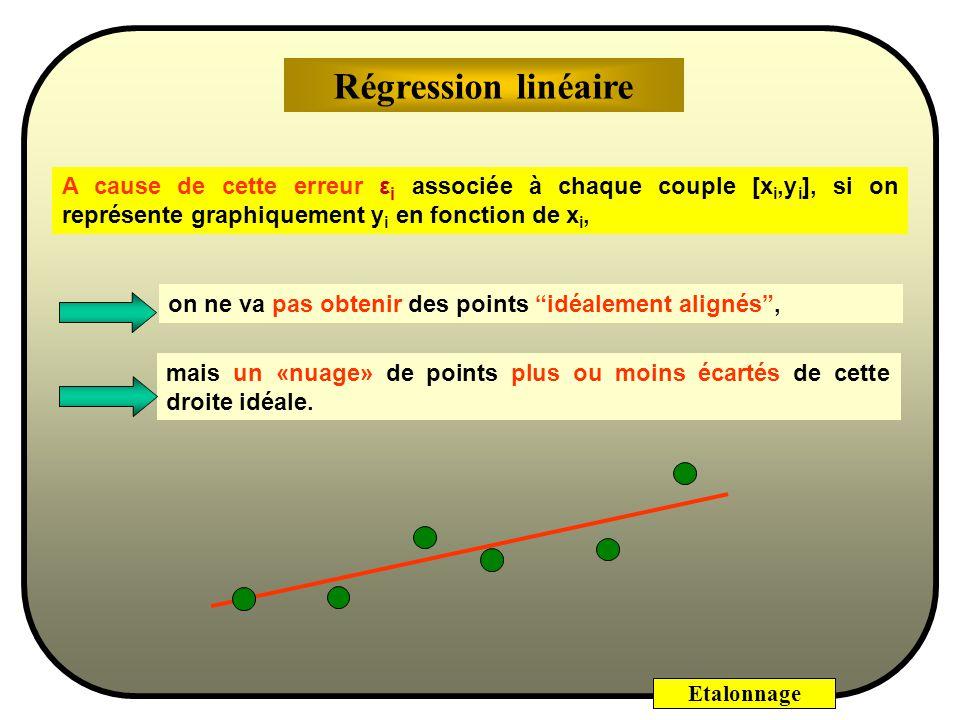 Etalonnage Base de lanalyse de variance Toute dispersion dune série de données étant exprimée par la somme des carrés des écarts à la moyenne, on démontre la relation suivante sur laquelle est basée lanalyse de variance : SCE T = SCE L + SCE R Variation totale (y i - y) 2 Variation résiduelle (y i - y i ) 2 ^ Variation due à la liaison (y i - y) 2 = (y i - y) 2 ^^ ^ Analyse globale : Analyse de variance