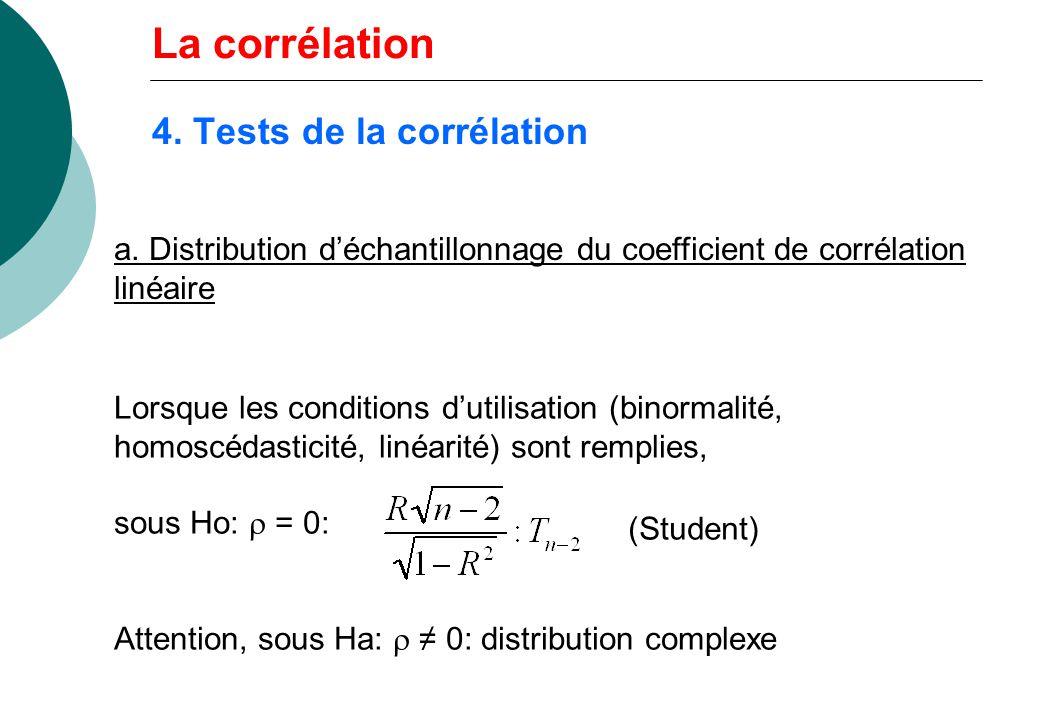 4. Tests de la corrélation a. Distribution déchantillonnage du coefficient de corrélation linéaire Lorsque les conditions dutilisation (binormalité, h