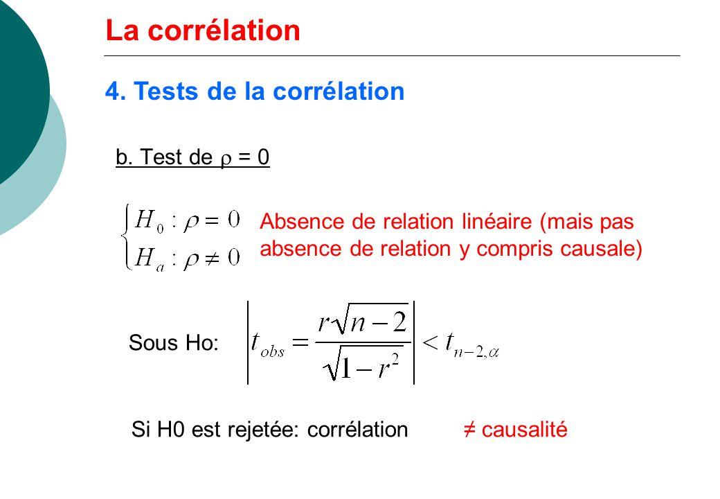 b. Test de = 0 Absence de relation linéaire (mais pas absence de relation y compris causale) Sous Ho: Si H0 est rejetée: corrélation causalité 4. Test