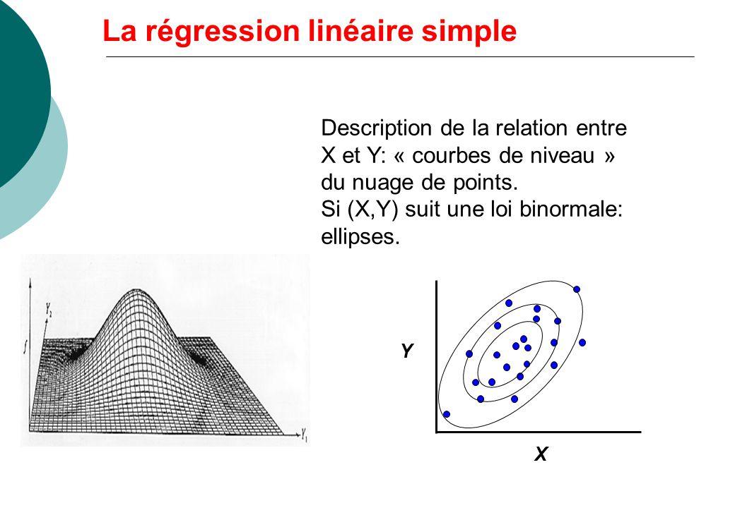 La régression linéaire simple Y X Description de la relation entre X et Y: « courbes de niveau » du nuage de points. Si (X,Y) suit une loi binormale: