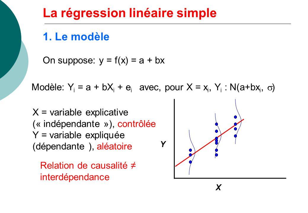 1. Le modèle On suppose: y = f(x) = a + bx Modèle: Y i = a + bX i + e i avec, pour X = x i, Y i : N(a+bx i, ) X = variable explicative (« indépendante