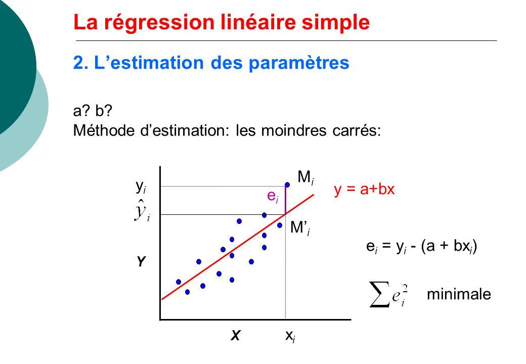 2. Lestimation des paramètres a? b? Méthode destimation: les moindres carrés: Y X MiMi eiei MiMi xixi yiyi y = a+bx e i = y i - (a + bx i ) minimale L
