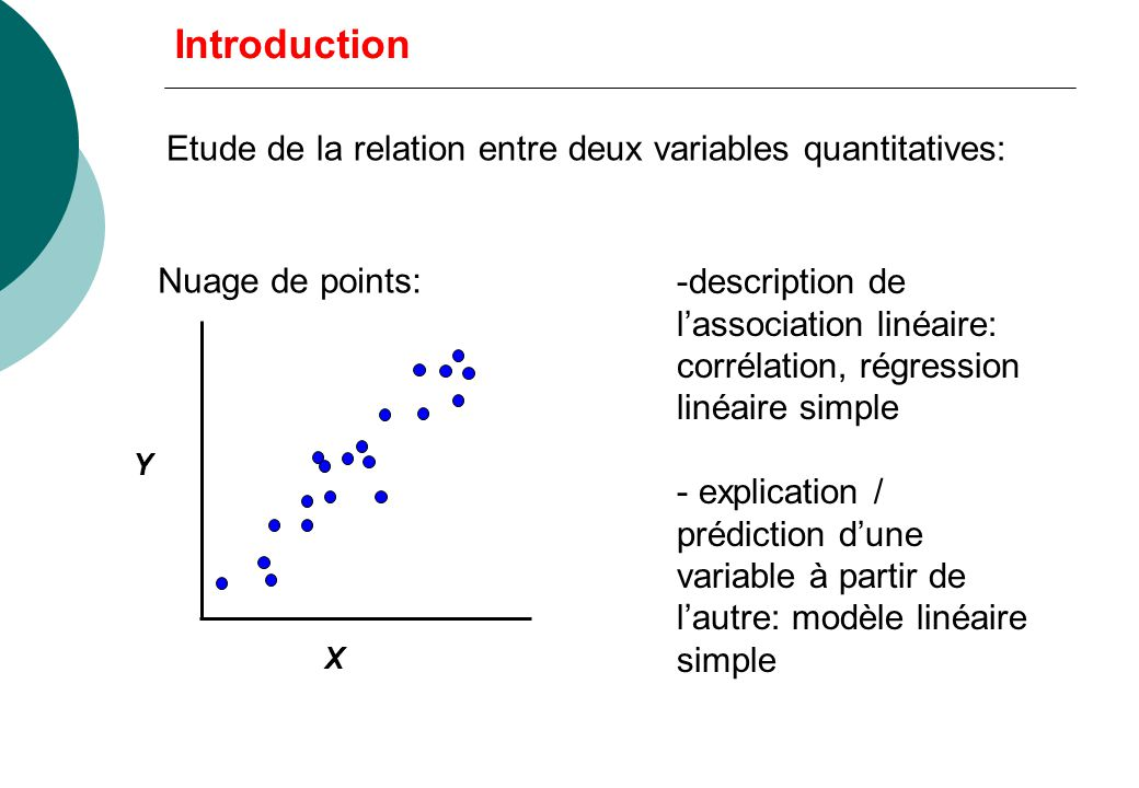 Introduction Etude de la relation entre deux variables quantitatives: -description de lassociation linéaire: corrélation, régression linéaire simple -