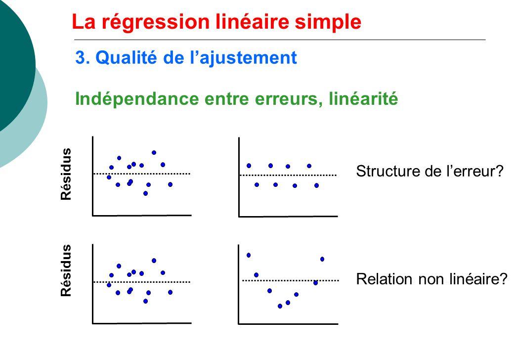 Indépendance entre erreurs, linéarité Résidus Structure de lerreur? Relation non linéaire? La régression linéaire simple 3. Qualité de lajustement