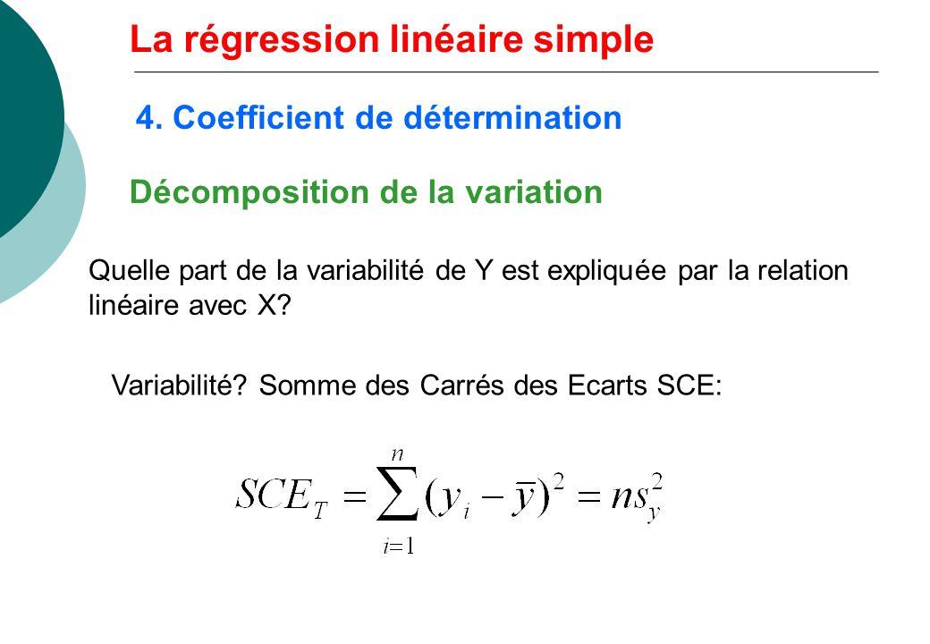 Décomposition de la variation Quelle part de la variabilité de Y est expliquée par la relation linéaire avec X? Variabilité? Somme des Carrés des Ecar