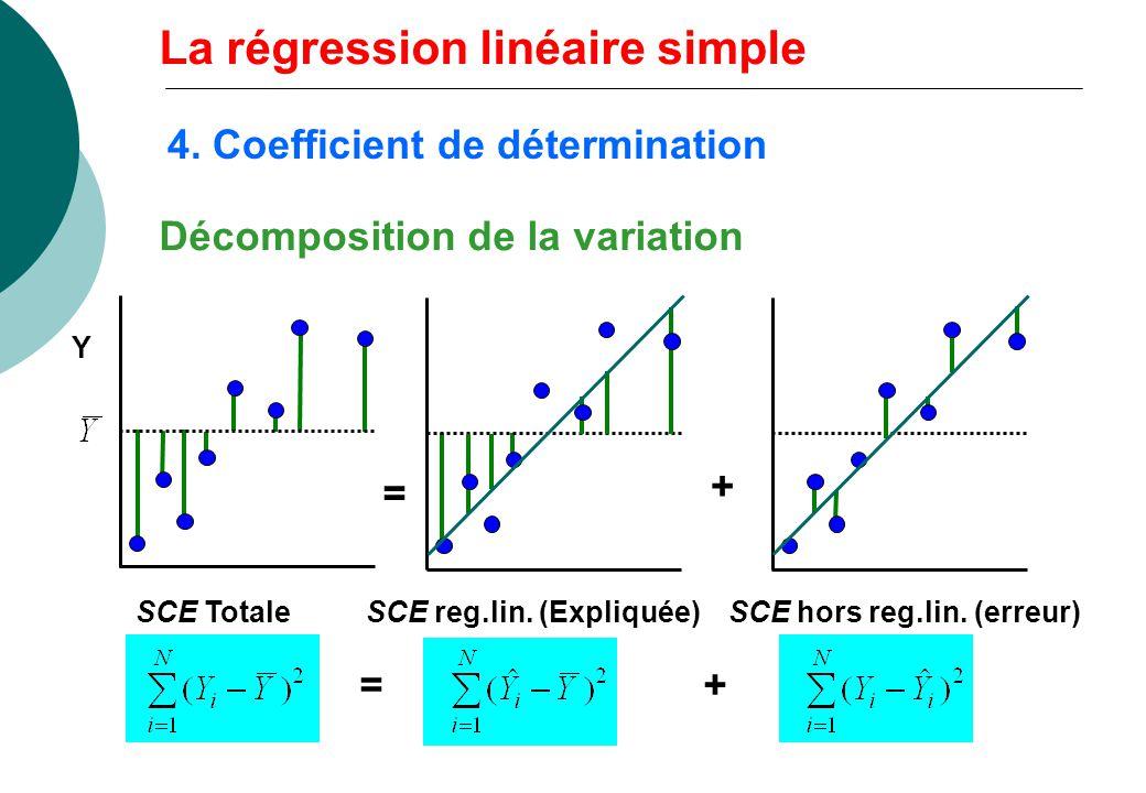 SCE TotaleSCE reg.lin. (Expliquée)SCE hors reg.lin. (erreur) Y = + =+ Décomposition de la variation La régression linéaire simple 4. Coefficient de dé