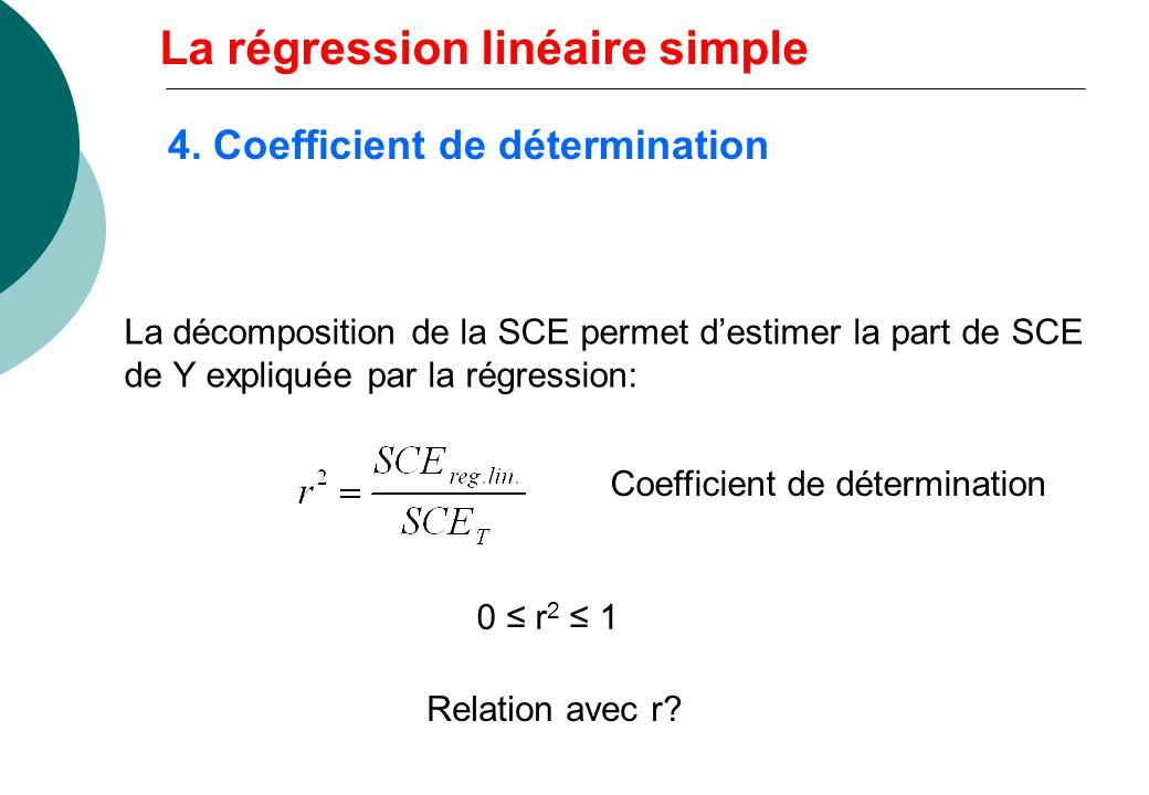 La décomposition de la SCE permet destimer la part de SCE de Y expliquée par la régression: Coefficient de détermination Relation avec r? 0 r 2 1 La r