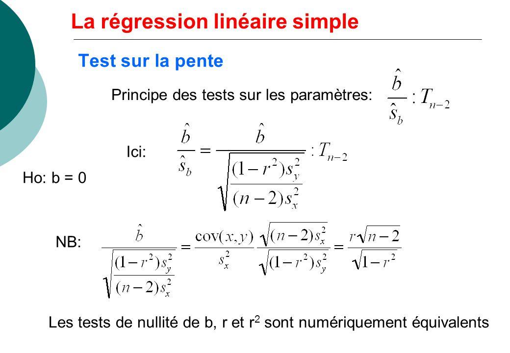 Test sur la pente Ho: b = 0 Ici: Principe des tests sur les paramètres: NB: Les tests de nullité de b, r et r 2 sont numériquement équivalents La régression linéaire simple