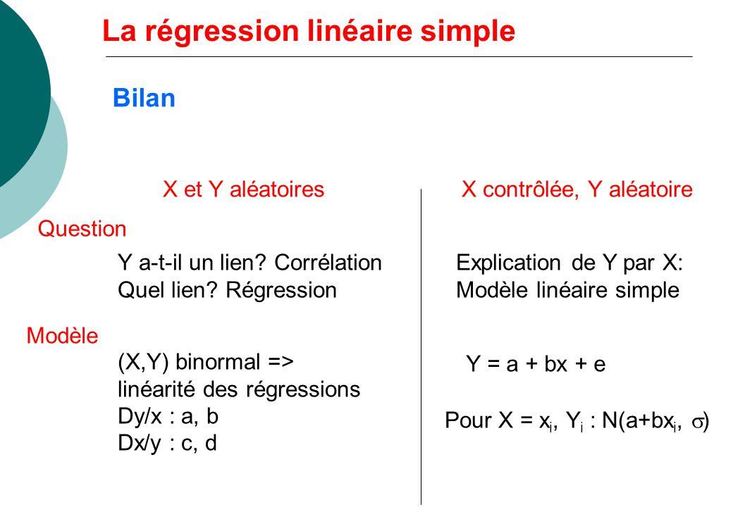 Bilan X et Y aléatoiresX contrôlée, Y aléatoire Y a-t-il un lien? Corrélation Quel lien? Régression Explication de Y par X: Modèle linéaire simple Que