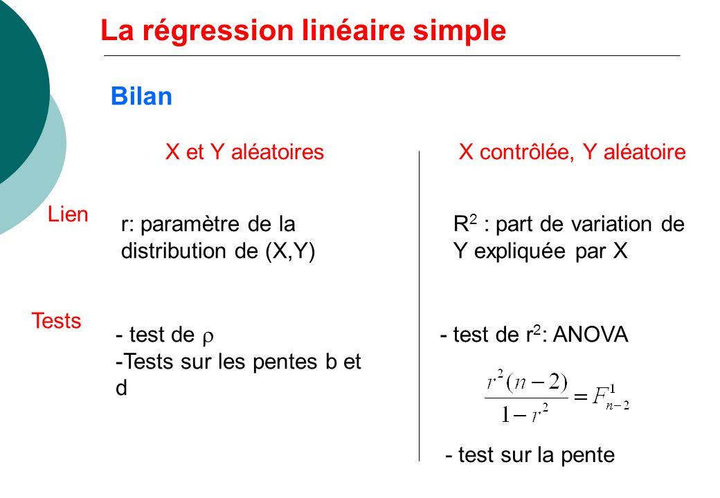 X et Y aléatoiresX contrôlée, Y aléatoire r: paramètre de la distribution de (X,Y) R 2 : part de variation de Y expliquée par X Lien Tests - test de -Tests sur les pentes b et d - test de r 2 : ANOVA - test sur la pente Bilan La régression linéaire simple