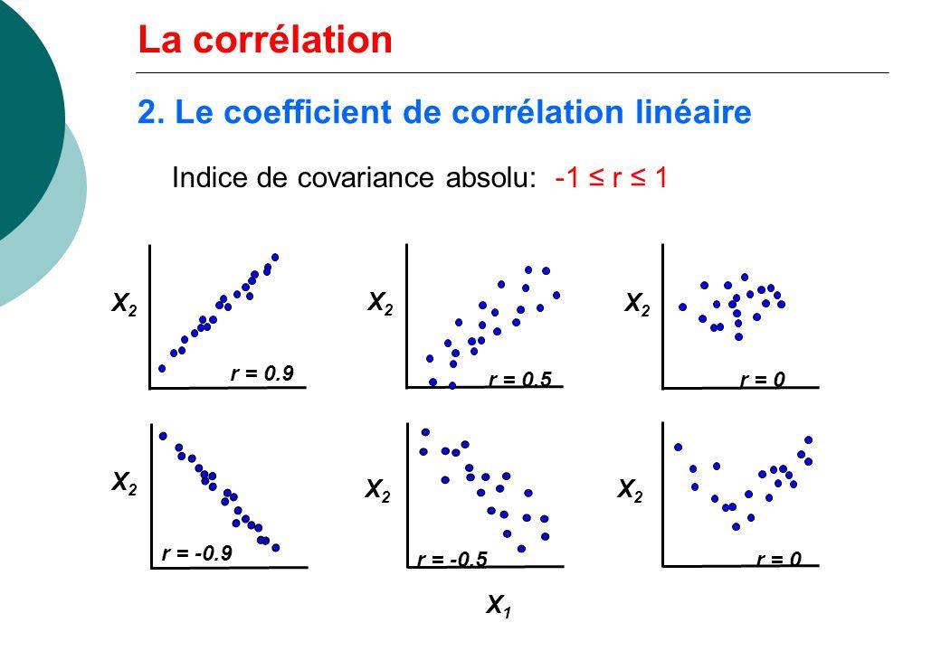 2. Le coefficient de corrélation linéaire X1X1 X2X2 r = 0.9 X2X2 r = 0.5 X2X2 r = 0 r = -0.5 Indice de covariance absolu: -1 r 1 La corrélation r = -0