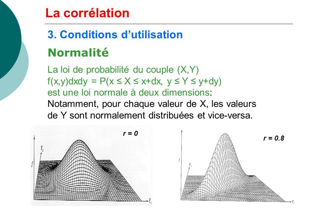3. Conditions dutilisation La loi de probabilité du couple (X,Y) f(x,y)dxdy = P(x X x+dx, y Y y+dy) est une loi normale à deux dimensions: Notamment,