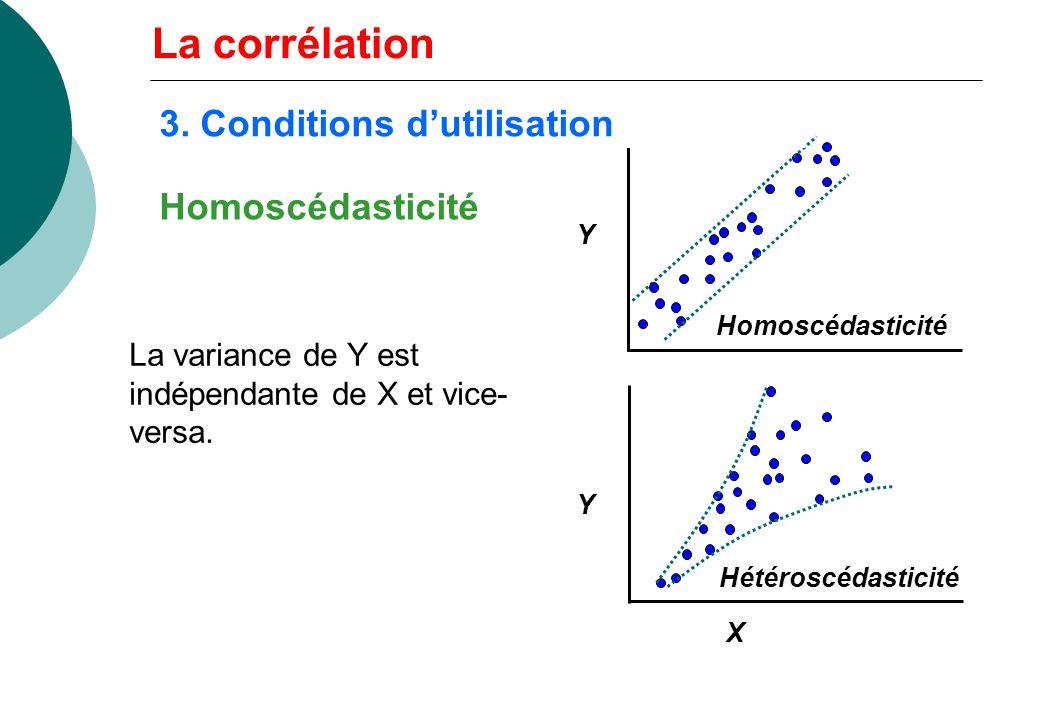 Homoscédasticité La variance de Y est indépendante de X et vice- versa. Y X Y Homoscédasticité Hétéroscédasticité La corrélation 3. Conditions dutilis