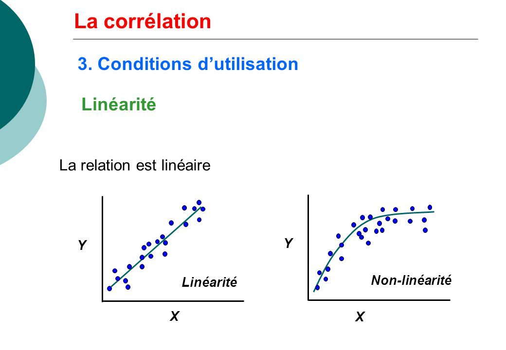 Linéarité La relation est linéaire Y Linéarité X Y Non-linéarité X La corrélation 3. Conditions dutilisation