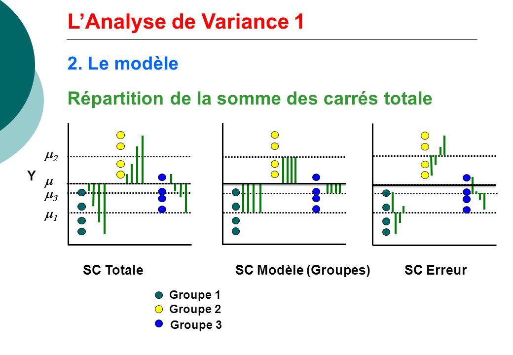 Répartition de la somme des carrés totale Groupe 1 Groupe 2 Groupe 3 Y SC TotaleSC Modèle (Groupes)SC Erreur LAnalyse de Variance 1 2. Le modèle
