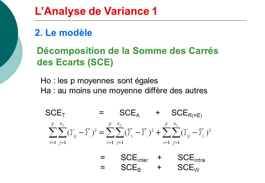 Ho : les p moyennes sont égales Ha : au moins une moyenne diffère des autres Décomposition de la Somme des Carrés des Ecarts (SCE) SCE T = SCE A + SCE