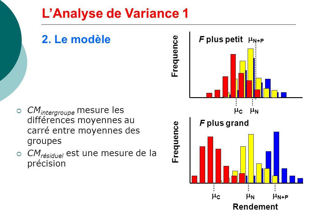 CM intergroupe mesure les différences moyennes au carré entre moyennes des groupes CM résiduel est une mesure de la précision Rendement Frequence C N