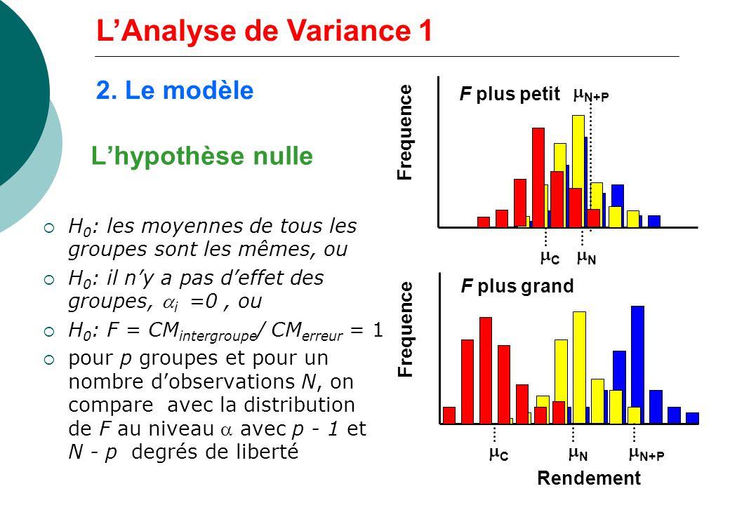 Lhypothèse nulle H 0 : les moyennes de tous les groupes sont les mêmes, ou H 0 : il ny a pas deffet des groupes, i =0, ou H 0 : F = CM intergroupe / C