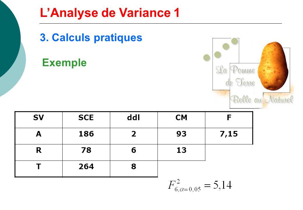 LAnalyse de Variance 1 SVSCEddlCMF A1862937,15 R78613 T2648 Exemple 3. Calculs pratiques