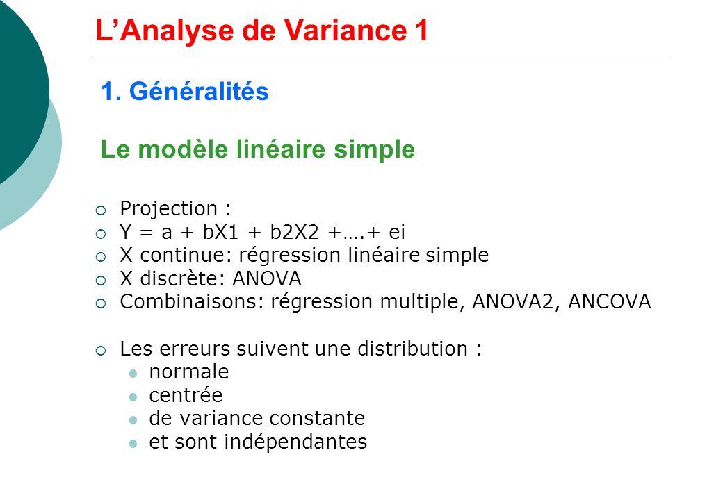 Le modèle linéaire simple Projection : Y = a + bX1 + b2X2 +….+ ei X continue: régression linéaire simple X discrète: ANOVA Combinaisons: régression mu