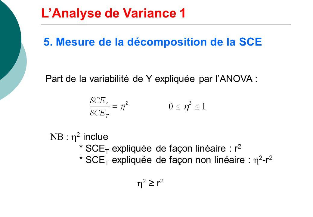 5. Mesure de la décomposition de la SCE Part de la variabilité de Y expliquée par lANOVA : 2 inclue * SCE T expliquée de façon linéaire : r 2 * SCE T