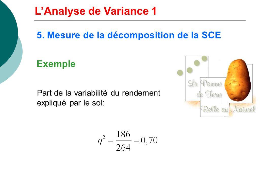 Part de la variabilité du rendement expliqué par le sol: Exemple 5. Mesure de la décomposition de la SCE LAnalyse de Variance 1