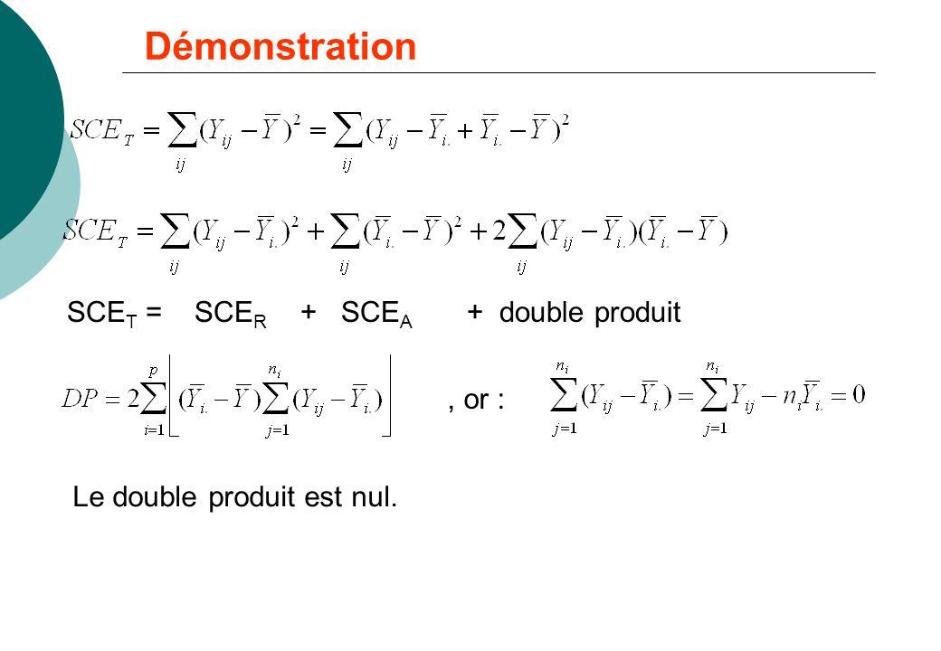 Démonstration SCE T = SCE R + SCE A + double produit, or : Le double produit est nul.