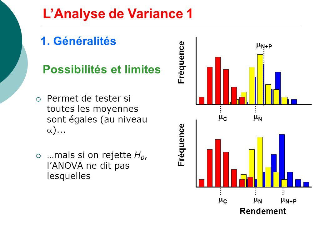 Possibilités et limites Permet de tester si toutes les moyennes sont égales (au niveau)... …mais si on rejette H 0, lANOVA ne dit pas lesquelles Rende