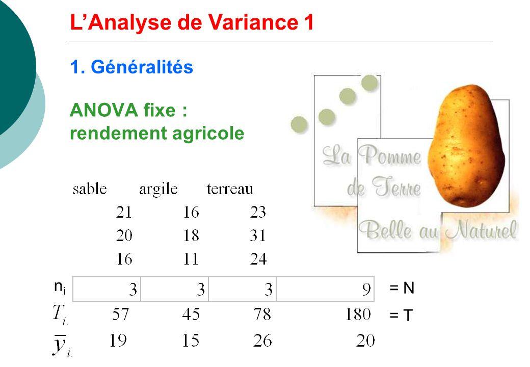 ANOVA aléatoire: poids de lours noir variable dépendante est le poids, facteur (X) = site, p=3 Question = effet site, au-delà des sites étudiés Poids (kg) 120 160 200 240 280 Riding Mountain Kluane Algonquin LAnalyse de Variance 1 1.