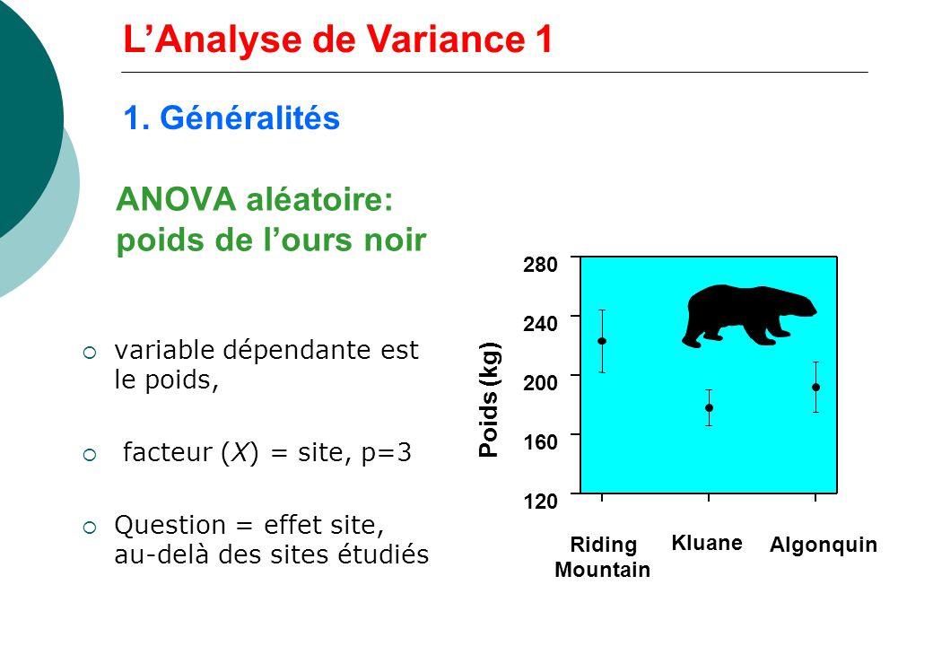 ANOVA aléatoire: poids de lours noir variable dépendante est le poids, facteur (X) = site, p=3 Question = effet site, au-delà des sites étudiés Poids