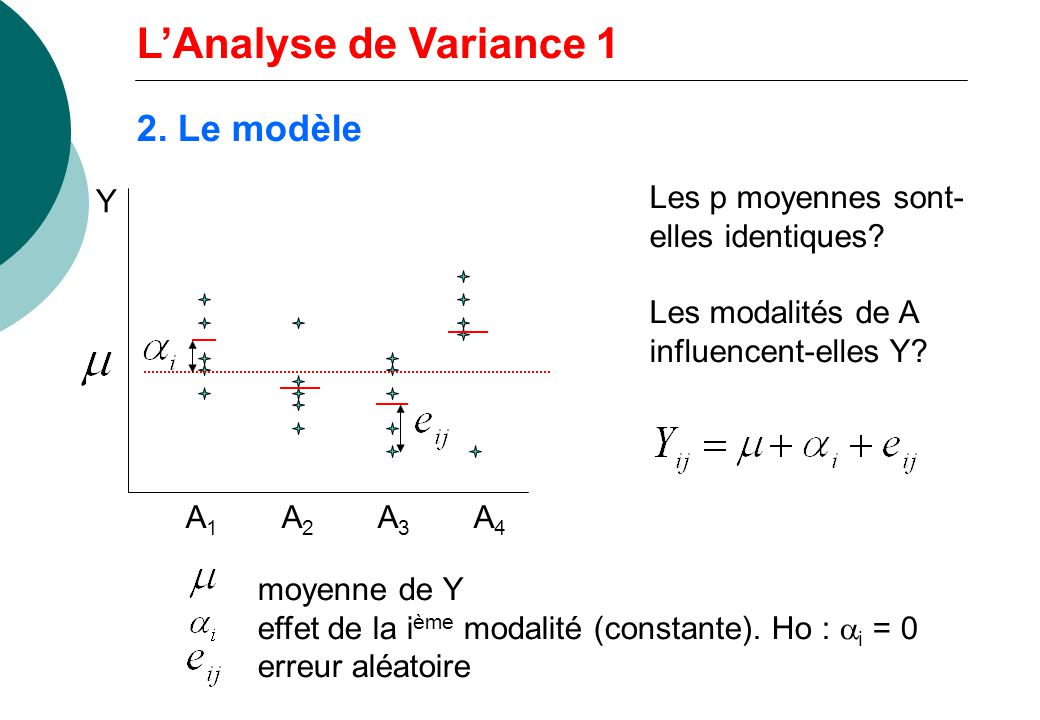2. Le modèle Les p moyennes sont- elles identiques? Les modalités de A influencent-elles Y? Y A1A2A3A4A1A2A3A4 moyenne de Y effet de la i ème modalité