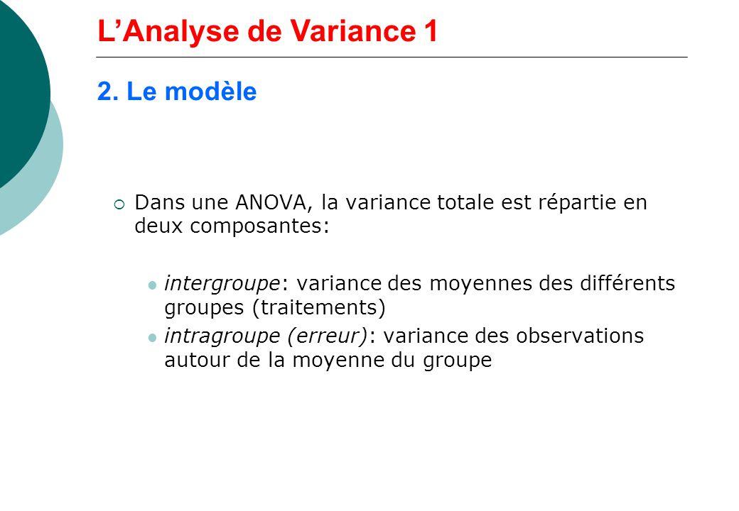 Dans une ANOVA, la variance totale est répartie en deux composantes: intergroupe: variance des moyennes des différents groupes (traitements) intragrou