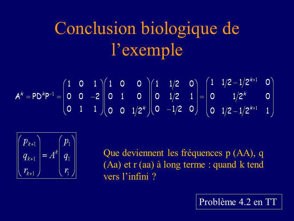 Conclusion biologique de lexemple Problème 4.2 en TT Que deviennent les fréquences p (AA), q (Aa) et r (aa) à long terme : quand k tend vers linfini ?