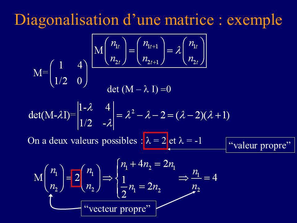 Diagonalisation dune matrice : exemple det (M – On a deux valeurs possibles : = 2 et = -1 valeur propre vecteur propre