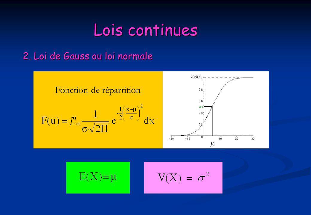 Lois continues 2. Loi de Gauss ou loi normale Fonction de répartition