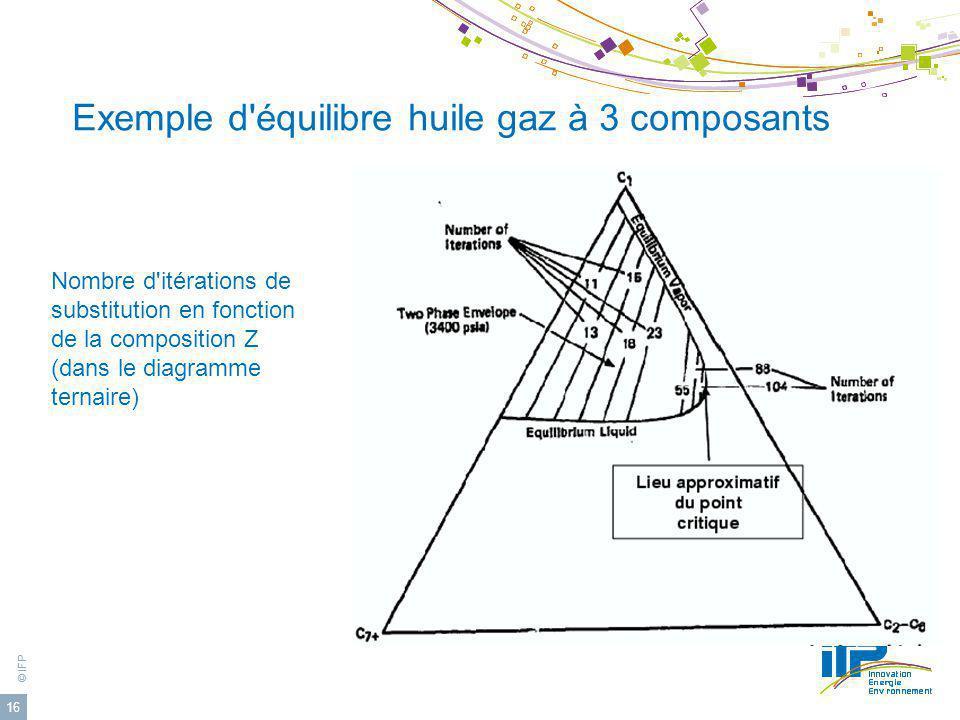 © IFP 16 Exemple d'équilibre huile gaz à 3 composants Nombre d'itérations de substitution en fonction de la composition Z (dans le diagramme ternaire)