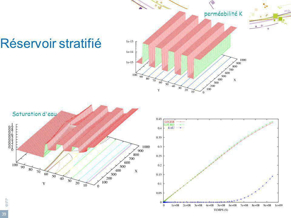 © IFP 39 Réservoir stratifié perméabilité K Saturation d'eau