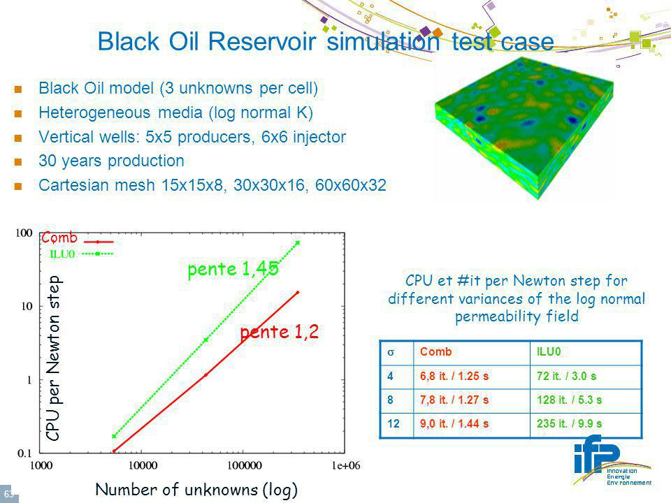 © IFP 63 Black Oil Reservoir simulation test case Black Oil model (3 unknowns per cell) Heterogeneous media (log normal K) Vertical wells: 5x5 producers, 6x6 injector 30 years production Cartesian mesh 15x15x8, 30x30x16, 60x60x32 pente 1,45 pente 1,2 Comb Number of unknowns (log) CPU per Newton step CombILU0 46,8 it.