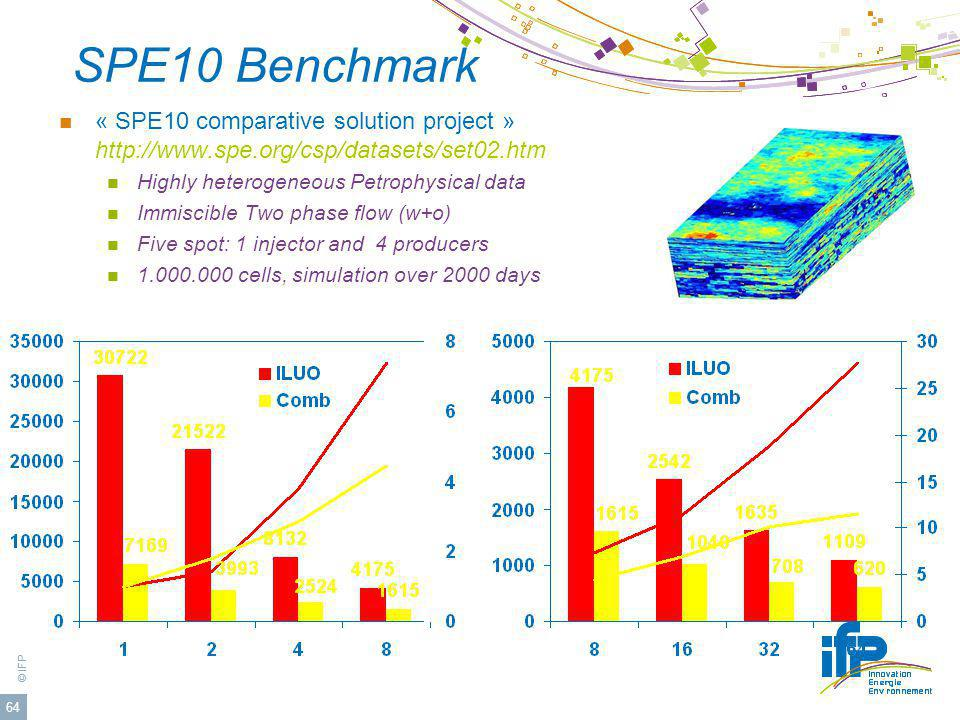 © IFP 64 SPE10 Benchmark « SPE10 comparative solution project » http://www.spe.org/csp/datasets/set02.htm Highly heterogeneous Petrophysical data Immiscible Two phase flow (w+o) Five spot: 1 injector and 4 producers 1.000.000 cells, simulation over 2000 days