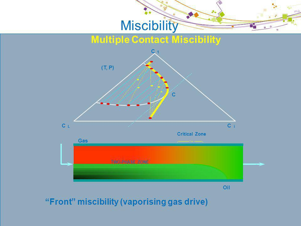 © IFP Miscibility Front miscibility (vaporising gas drive) Gas TWO-PHASE ZONE Oil Critical Zone Multiple Contact Miscibility