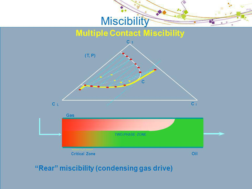 © IFP Miscibility Rear miscibility (condensing gas drive) Critical Zone Gas Oil TWO-PHASE ZONE Multiple Contact Miscibility