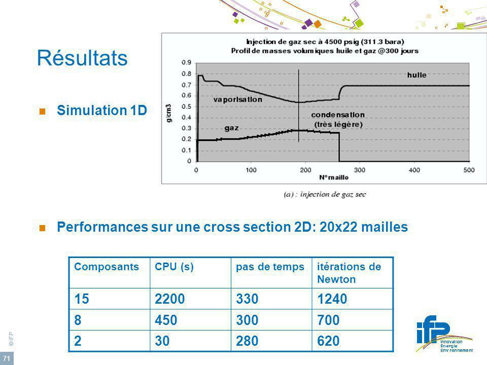 © IFP 71 Résultats Simulation 1D Performances sur une cross section 2D: 20x22 mailles ComposantsCPU (s)pas de tempsitérations de Newton 1522003301240