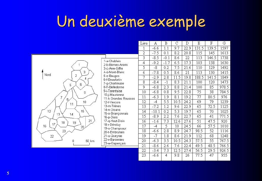 6 23 lieux (pré-Alpes) et 7 variables physico-chimiques 23 « points » avec 7 coordonnées : 7 « points » avec 23 coordonnées :