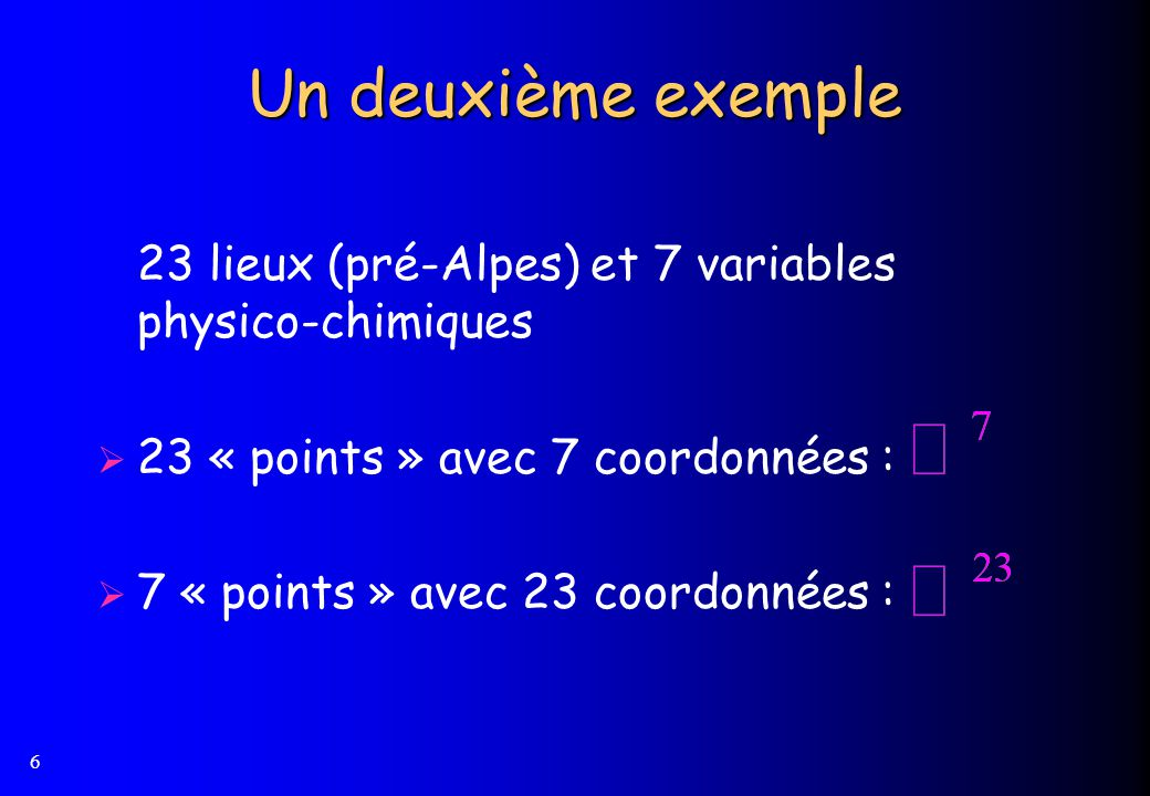 7 La notion despace vectoriel Historiquement cest à PEANO que revient le mérite davoir défini de façon axiomatique le concept despace vectoriel sur un ensemble de scalaires.