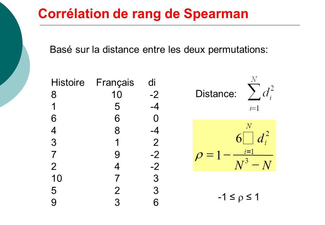 Deux permutations des n premiers entiers Corrélation non paramétrique Exemple: 10 élèves classés selon leurs résultats dans deux disciplines Notes: co