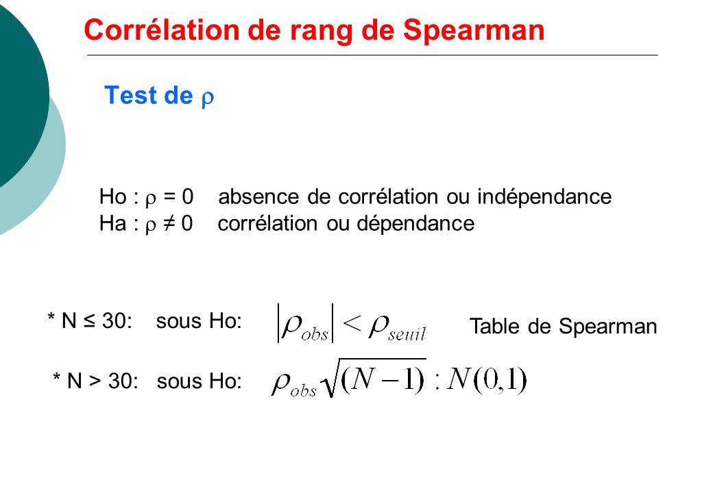 Corrélation de rang de Spearman Basé sur la distance entre les deux permutations: Histoire Français di 810 -2 1 5 -4 6 6 0 4 8 -4 3 1 2 7 9 -2 2 4 -2