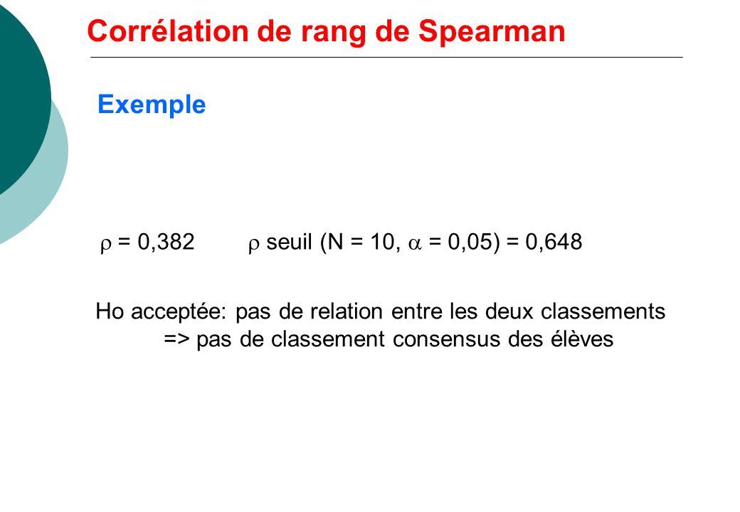 Test de Ho : = 0 absence de corrélation ou indépendance Ha : 0 corrélation ou dépendance * N 30: sous Ho: Table de Spearman * N > 30: sous Ho: Corréla