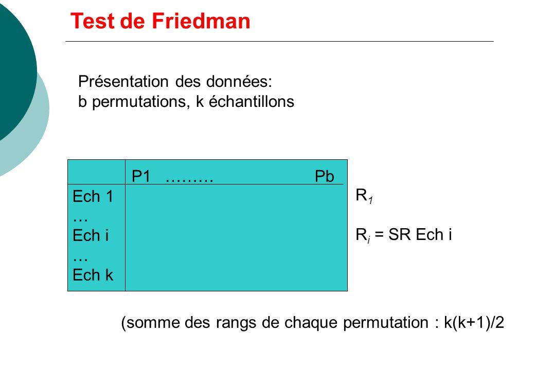 b permutations des k premiers entiers Test de Friedman Modèle, plan dexpérience Modèle: b ( 3) permutations (critères de jugement) des k premiers enti