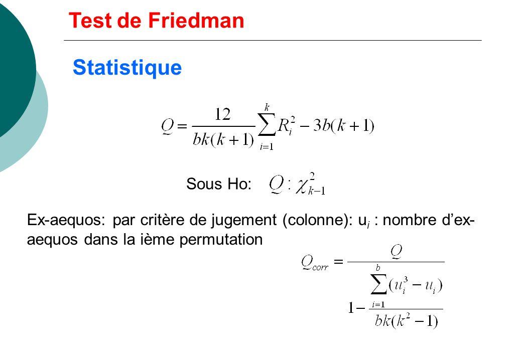 Présentation des données: b permutations, k échantillons P1 ……… Pb Ech 1 … Ech i … Ech k R 1 R i = SR Ech i (somme des rangs de chaque permutation : k